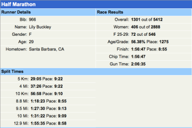 Official results.